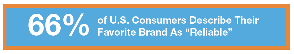 favorite brands, brand reliability, inte q