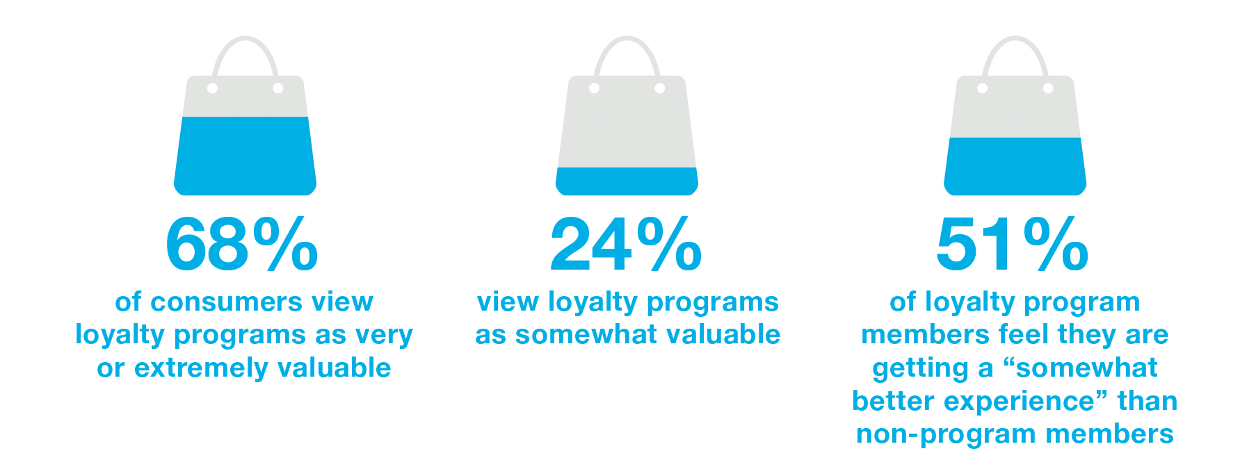 customer loyalty, inte q