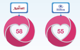 inte q customer love score, hospitality