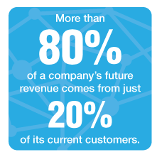 80 percent of revenue comes from 20 percent of current customers