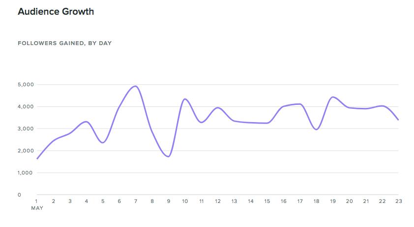 Razer Audience Growth