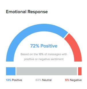 Razer Social Media Emotional Response