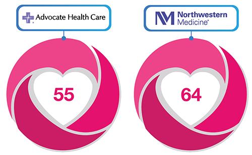 Customer Love Scores - Healthcare