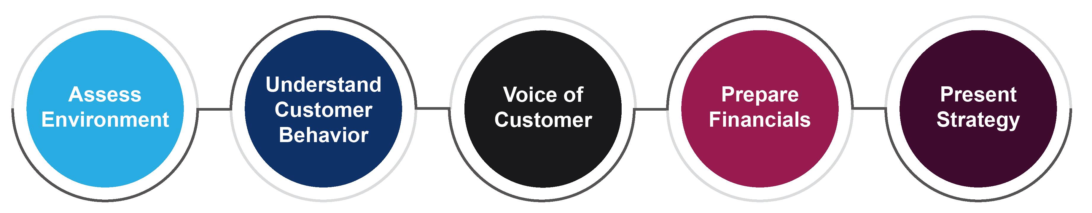 Loyalty Design, customer loyalty